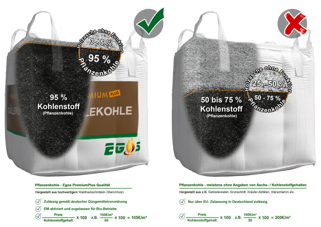 güllekohle pflanzenkohle güllebehandlung preise vergleichen qualität zertifiziert